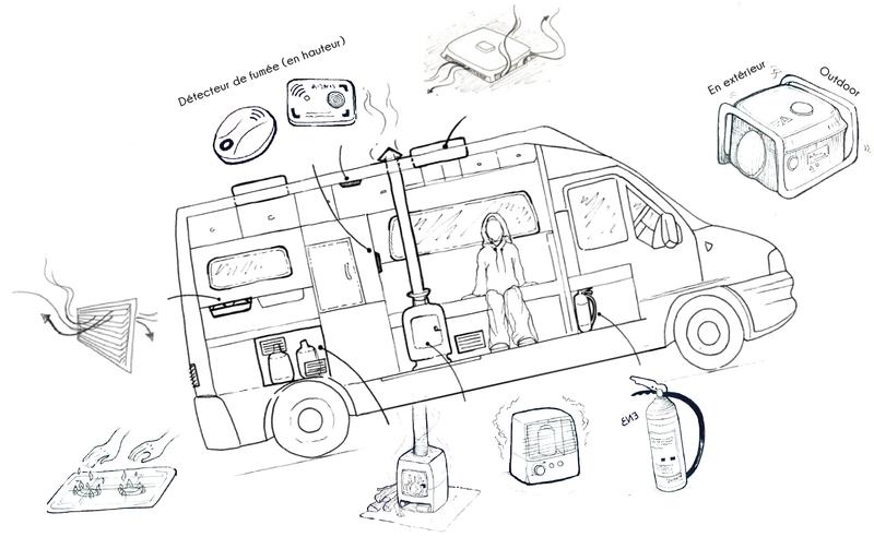 Camion et Monoxyde de Carbone